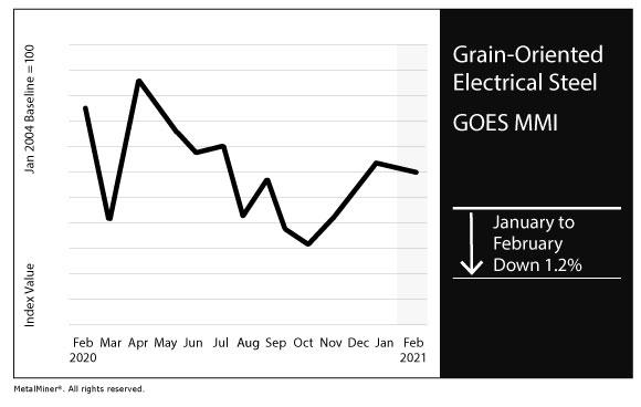February 2021 GOES MMI chart