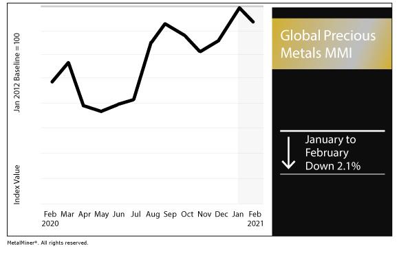 February 2021 Global Precious MMI chart