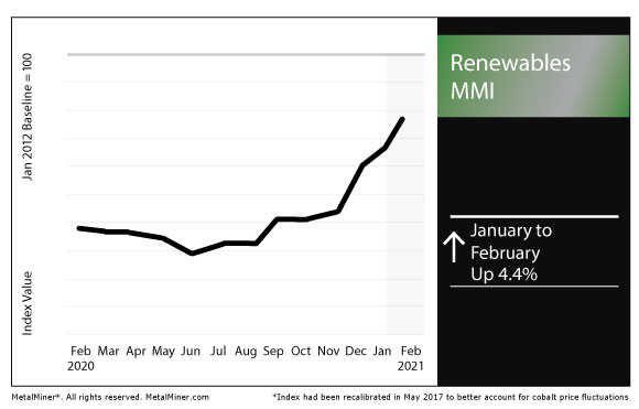 February 2021 Renewables MMI chart