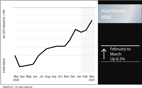 March 2021 Aluminum MMI chart