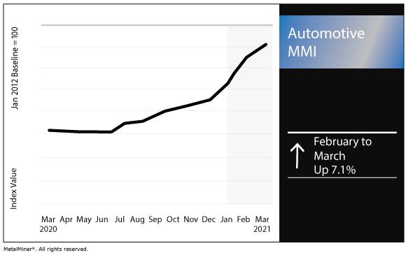 March 2021 Automotive MMI chart