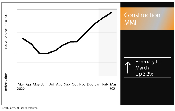 March 2021 Construction MMI chart