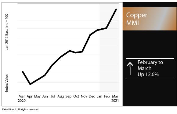 March 2021 Copper MMI chart