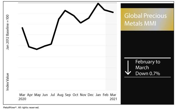 March 2021 Global Precious MMI chart
