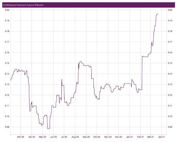 Midwest Premium price chart