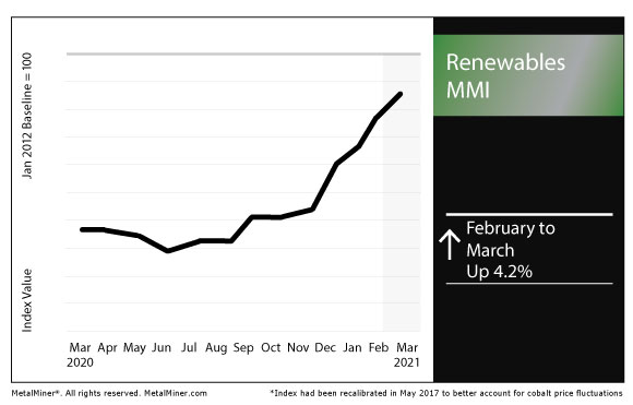 March 2021 Renewables MMI chart