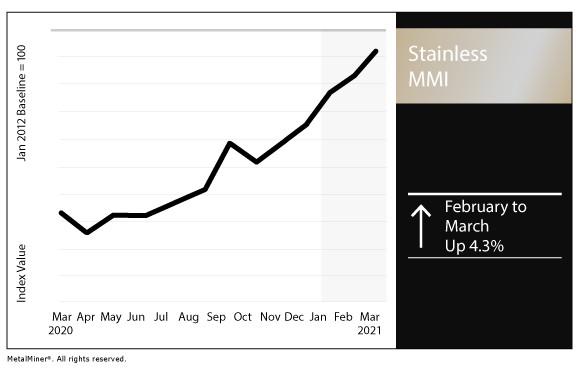 March 2021 Stainless MMI chart