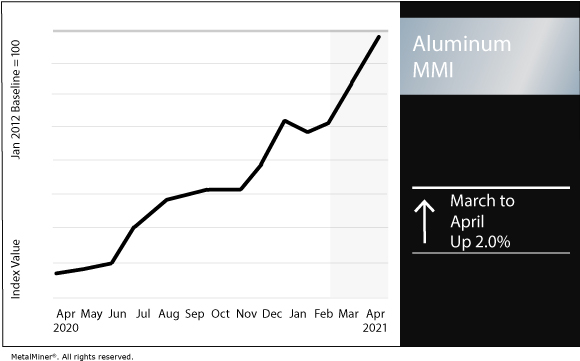 April 2021 Aluminum MMI chart