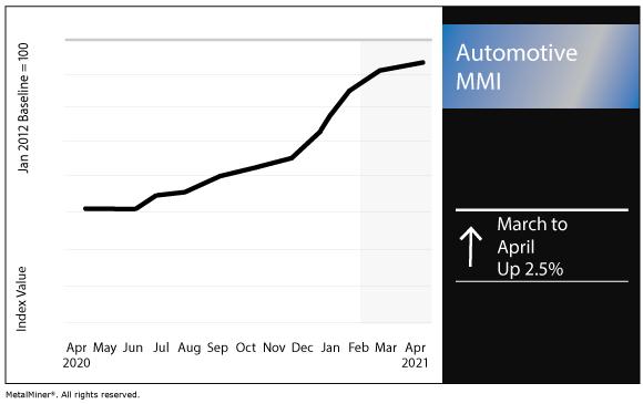 April 2021 Automotive MMI chart