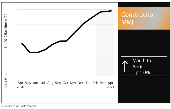 April 2021 Construction MMI chart