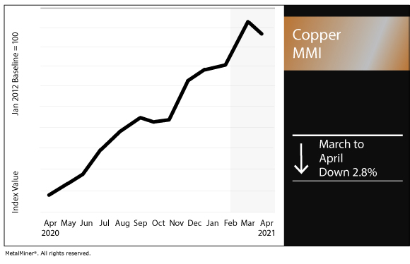 April 2021 Copper MMI chart