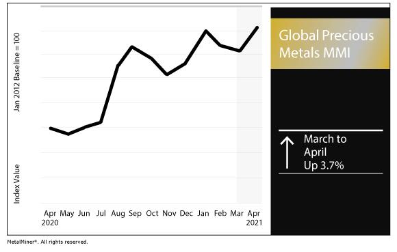 April 2021 Global Precious MMI chart