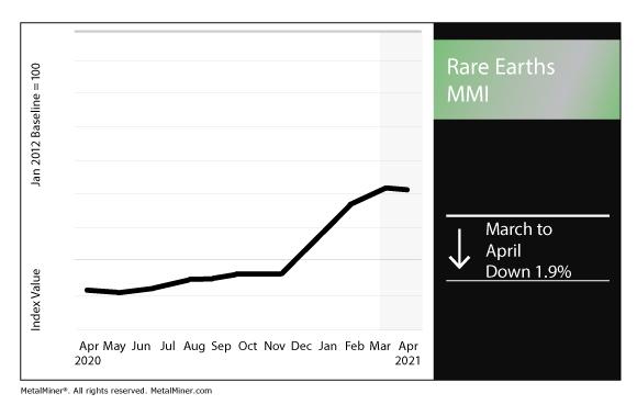 April 2021 Rare Earths MMI chart
