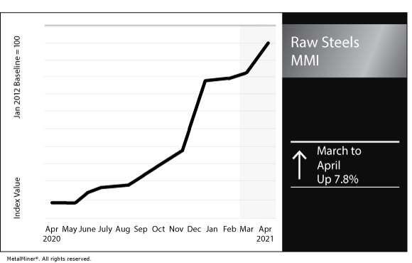 April 2021 Raw Steels MMI chart