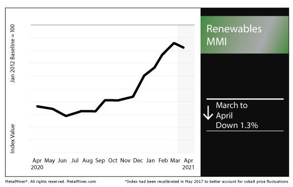 April 2021 Renewables MMI chart