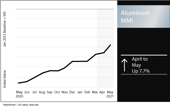 May 2021 Aluminum MMI chart