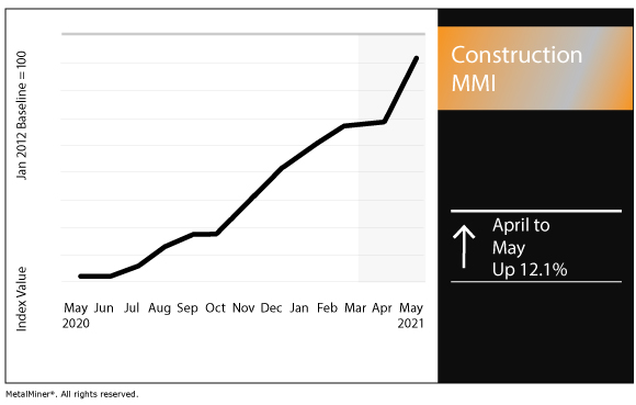 May 2021 Construction MMI chart