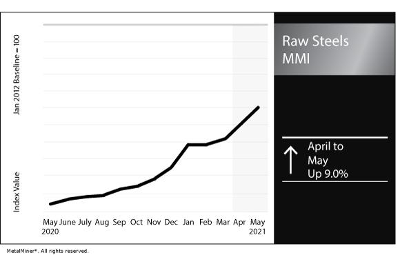 May 2021 Raw Steels MMI chart