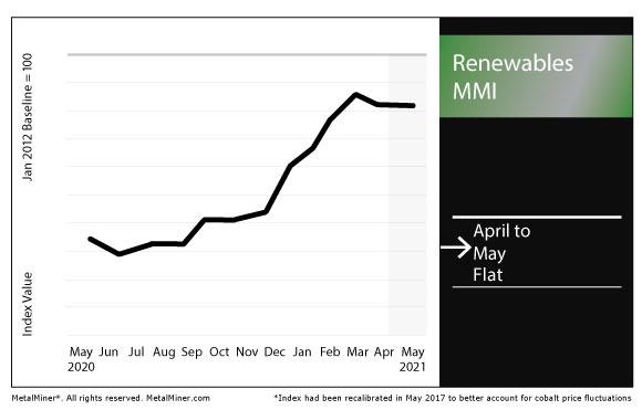 May 2021 Renewables MMI chart