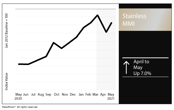 May 2021 Stainless MMI chart