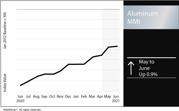 June 2021 Aluminum MMI chart