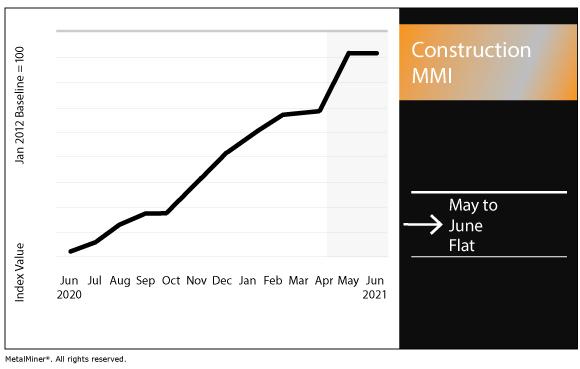 June 2021 Construction MMI chart