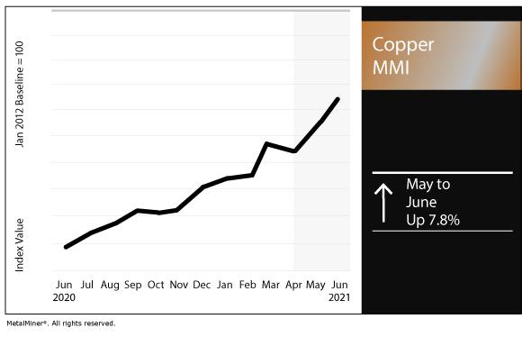 June 2021 Copper MMI chart