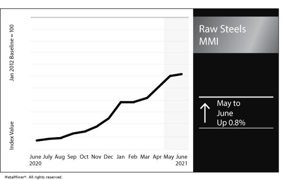 June 2021 Raw Steels MMI chart