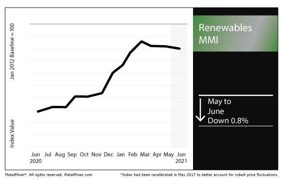 June 2021 Renewables MMI chart