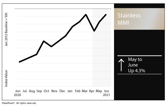 June 2021 Stainless MMI chart
