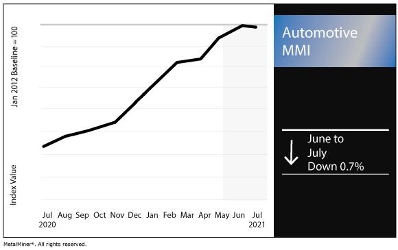 July 2021 Automotive MMI chart