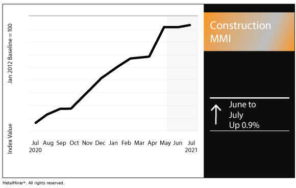 July 2021 Construction MMI chart