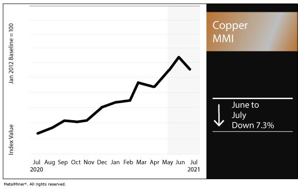 July 2021 Copper MMI chart
