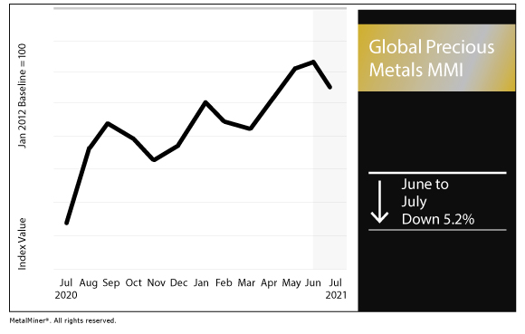 July 2021 Global Precious MMI chart