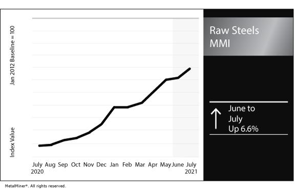 July 2021 Raw Steels MMI chart