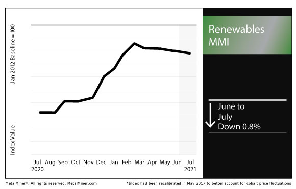 July 2021 Renewables MMI chart