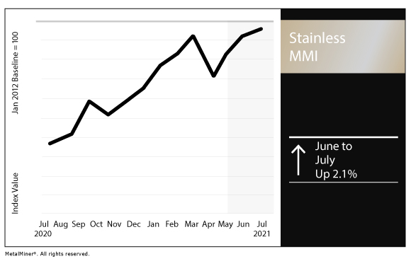 July 2021 Stainless MMI chart