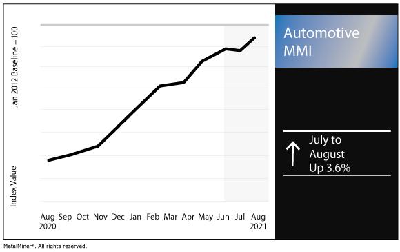 August 2021 Automotive MMI chart
