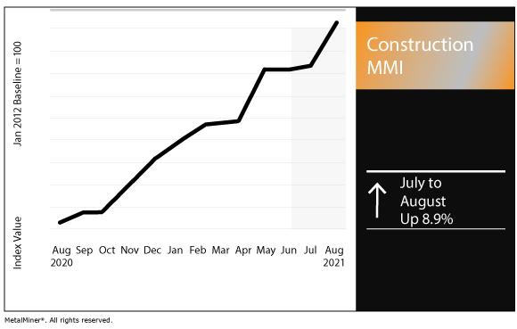 August 2021 Construction MMI chart