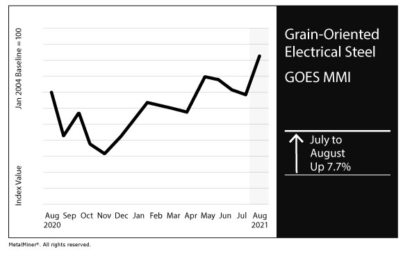 August 2021 GOES MMI chart