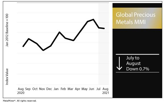 August 2021 Global Precious MMI chart