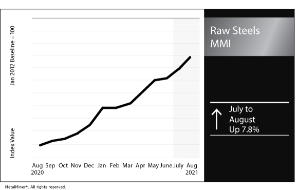 August 2021 Raw Steels MMI chart