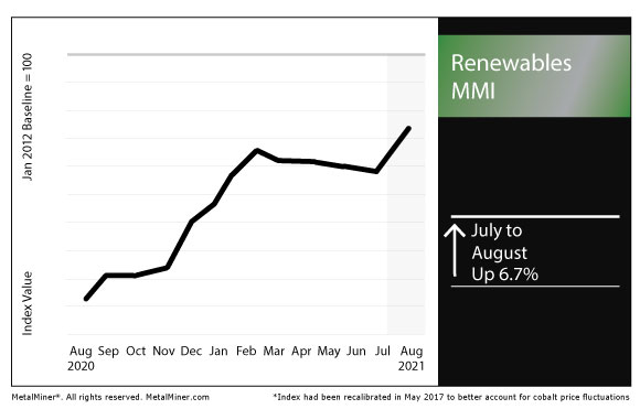 August 2021 Renewables MMI chart