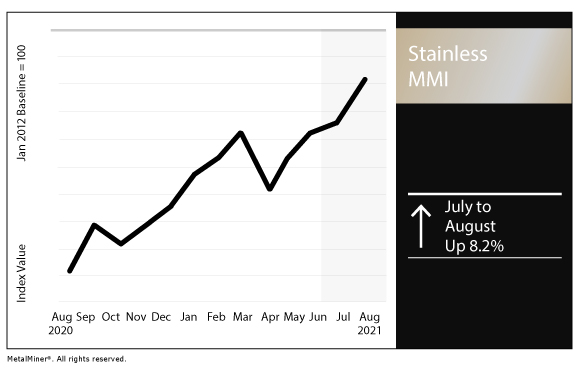 August 2021 Stainless MMI chart