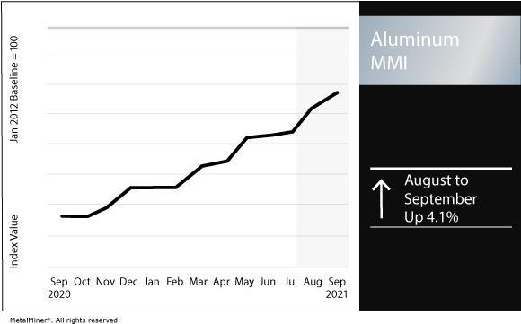 September 2021 Aluminum MMI chart