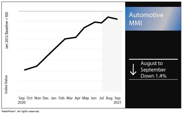 September 2021 Automotive MMI chart