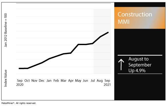 September 2021 Construction MMI chart