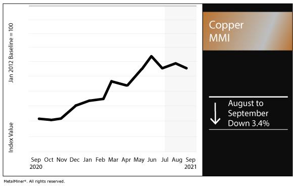 September 2021 Copper MMI chart