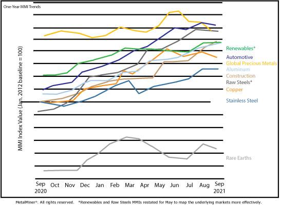 monthly metal report trends chart