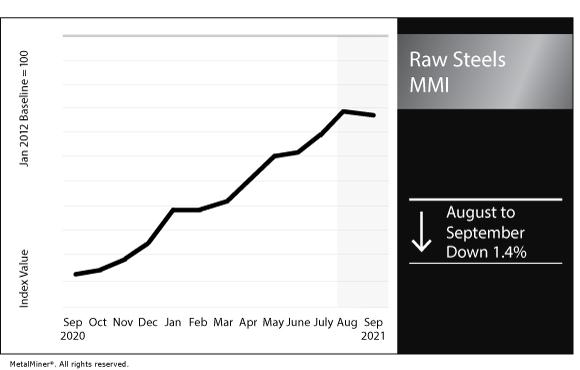 September 2021 Raw Steels MMI chart